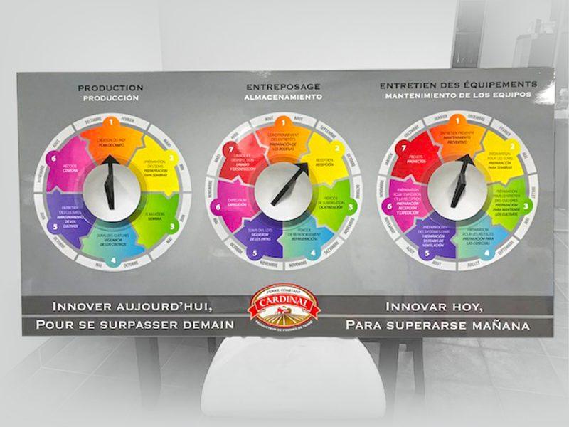 voici un panneau avec 3 cadrans informatifs sur les séquence de travail